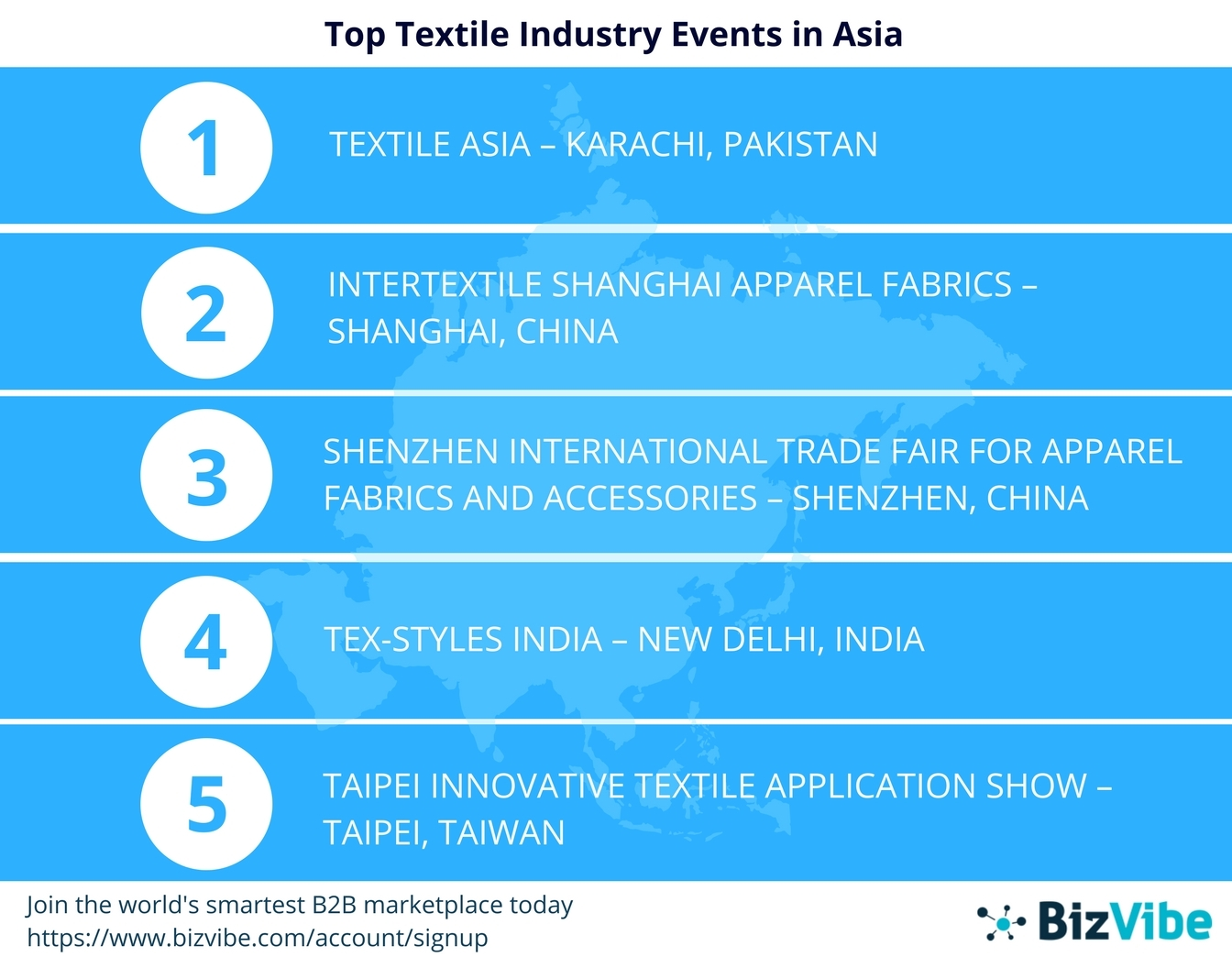 BizVibe Announces Their List of Top 10 Textile Industry