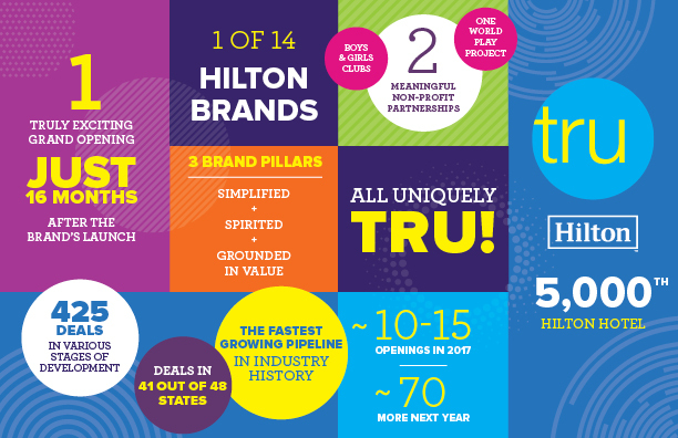 Tru by Hilton has achieved the fastest growing pipeline in the history of the hospitality industry and was developed from the ground up using consumer and owner feedback. (Graphic: Business Wire)