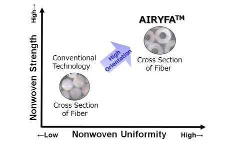 New technology of AIRYFA (Graphic: Business Wire)