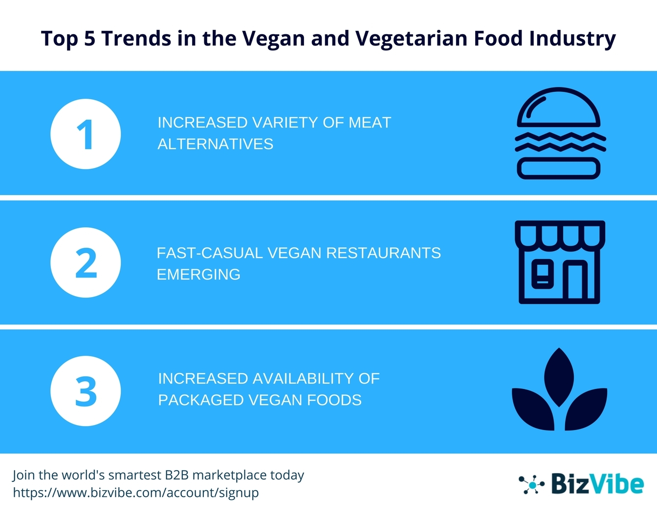 BizVibe announces their top trends in the vegan and vegetarian food industry. (Graphic: Business Wire)