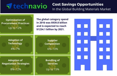 Technavio has published a new report on the global building materials market from 2017-2021. (Graphic: Business Wire)