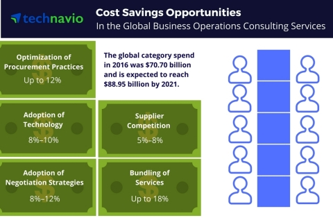 Technavio has published a new report on the global business operations consulting services market from 2017-2021. (Graphic: Business Wire)