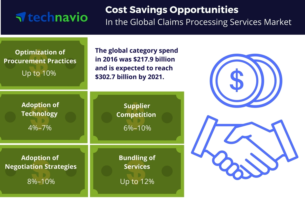 Technavio has published a new report on the global claims processing services market from 2017-2021. (Graphic: Business Wire)