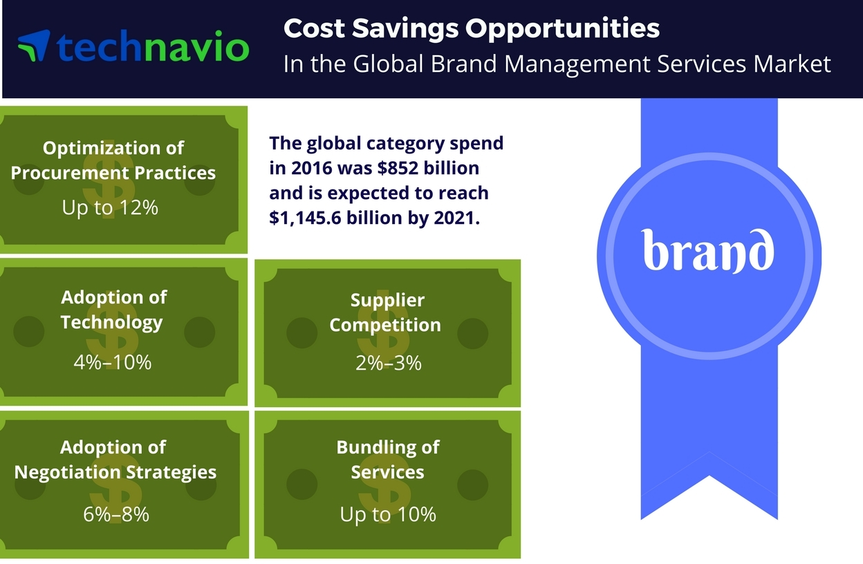 Technavio has published a new report on the global brand management services market from 2017-2021. (Graphic: Business Wire)