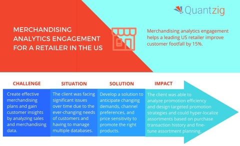 Quantzig's merchandising analytics solutions help organizations increase profits. (Graphic: Business Wire)