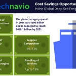 Cost Saving Opportunities for the Global Deep Sea Freight Market: Technavio