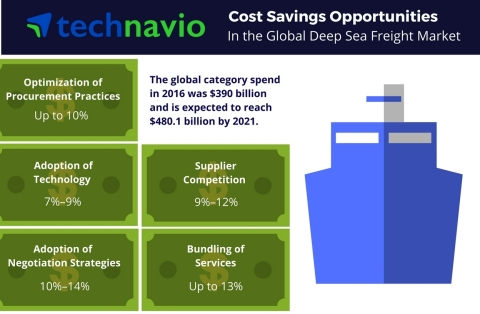 Technavio has published a new report on the global deep sea freight market from 2017-2021. (Graphic: Business Wire)