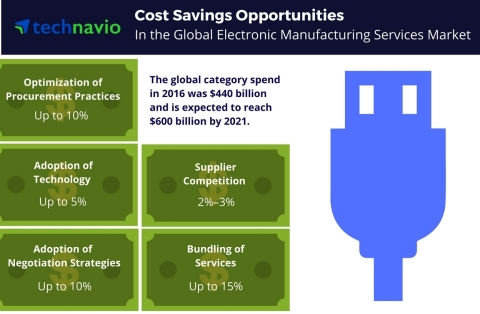 Technavio has published a new report on the global electronic manufacturing services market from 2017-2021. (Graphic: Business Wire)