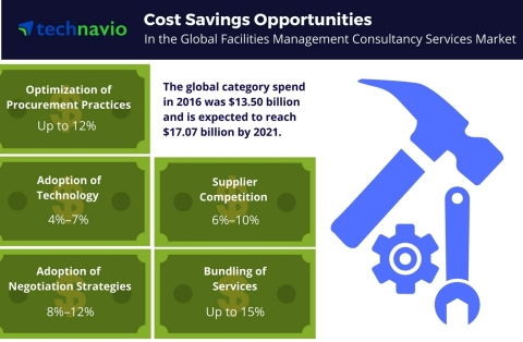 Technavio has published a new report on the global facilities management consultancy services market from 2017-2021. (Graphic: Business Wire)