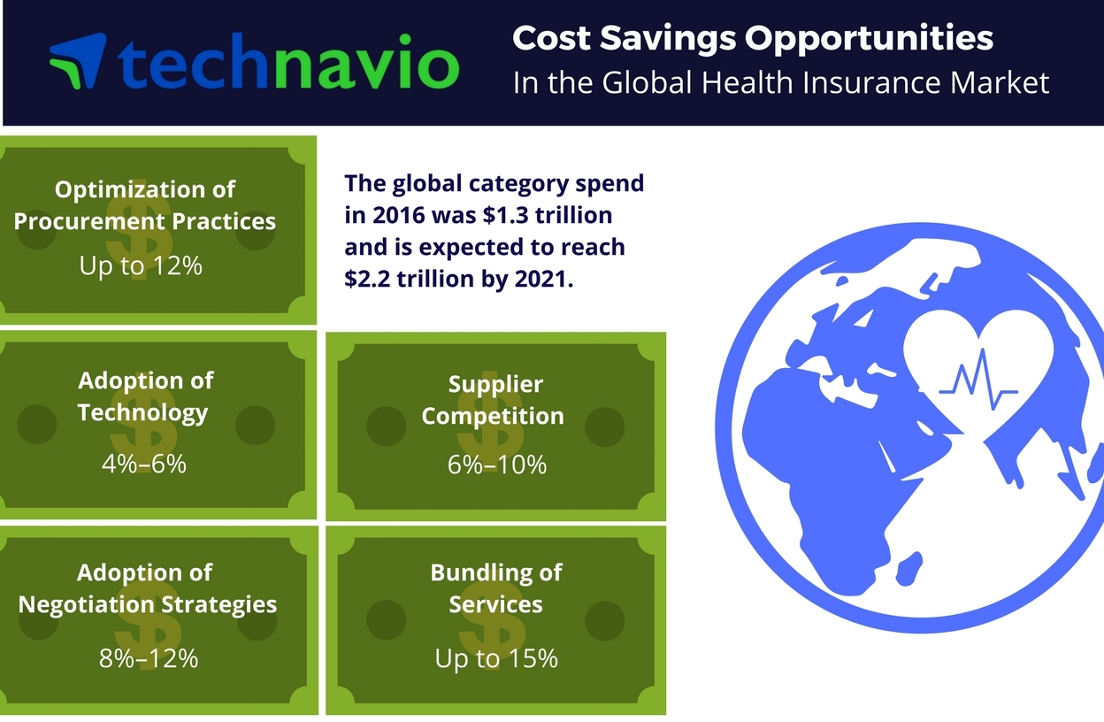 Technavio has published a new report on the global health insurance market from 2017-2021. (Graphic: Business Wire)