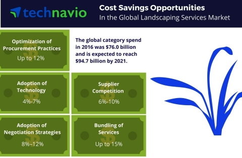 Technavio has published a new report on the global landscaping services market from 2017-2021. (Graphic: Business Wire)