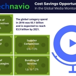 Technavio Reveals Cost Saving Opportunities for the Media Monitoring Market