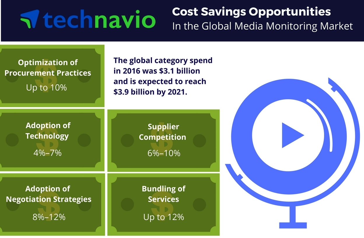 Technavio has published a new report on the global media monitoring services market from 2017-2021. (Graphic: Business Wire)