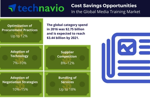 Technavio has published a new report on the global media training market from 2017-2021. (Graphic: Business Wire)