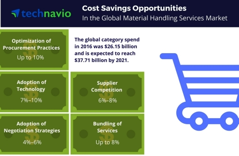 Technavio has published a new report on the global material handling services market from 2017-2021. (Graphic: Business Wire)