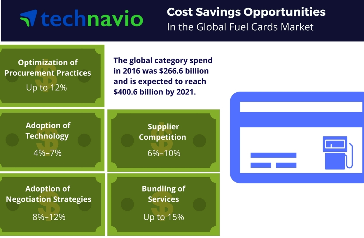 Technavio has published a new report on the global fuel cards market from 2017-2021. (Graphic: Business Wire)