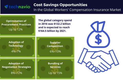 Technavio has published a new report on the global workers' compensation insurance market from 2017-2021. (Graphic: Business Wire)