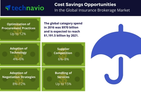 Technavio has published a new report on the global insurance brokerage market from 2017-2021. (Graphic: Business Wire)