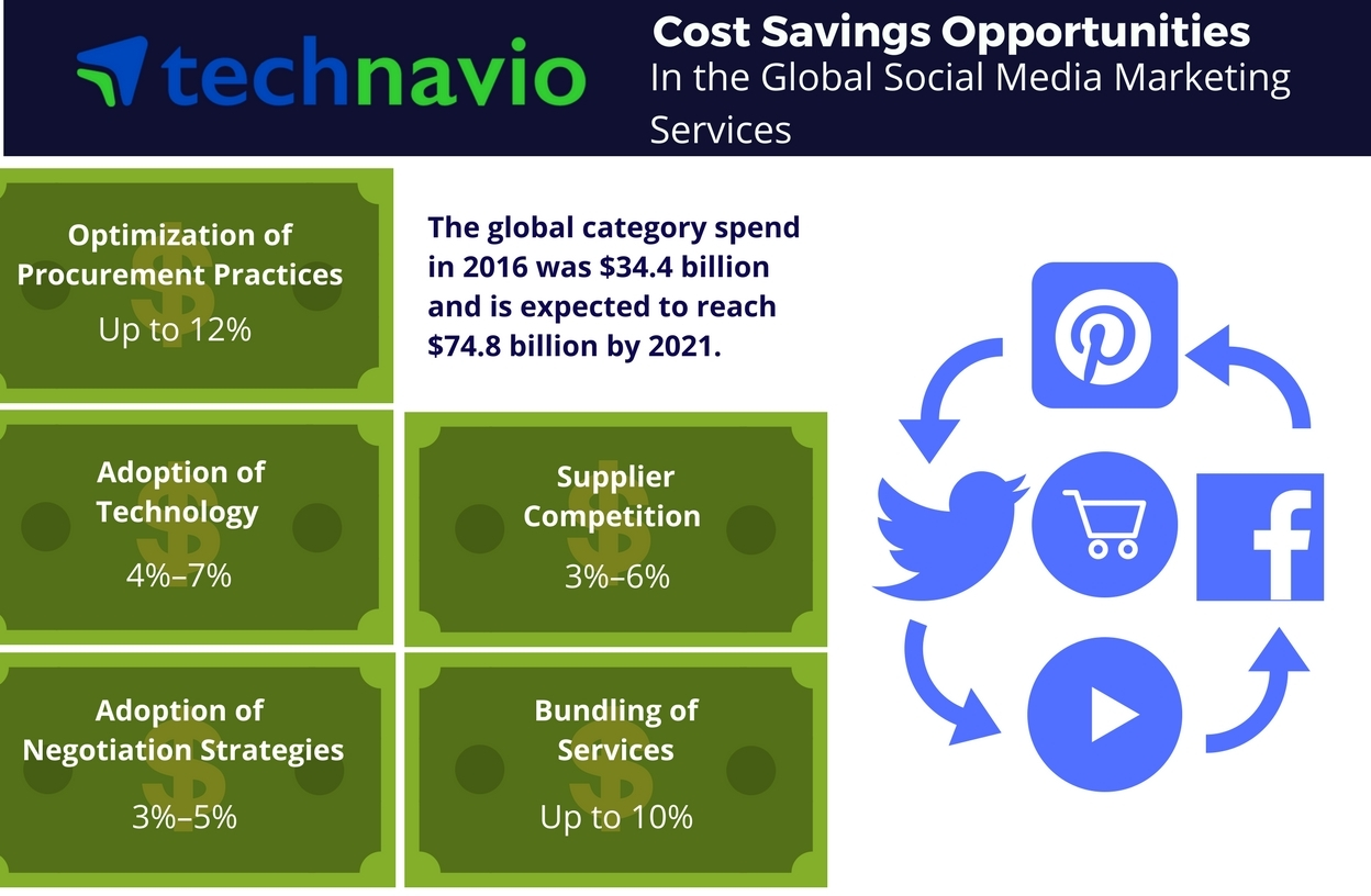 Technavio has published a new report on the global social media marketing services market from 2017-2021. (Graphic: Business Wire)