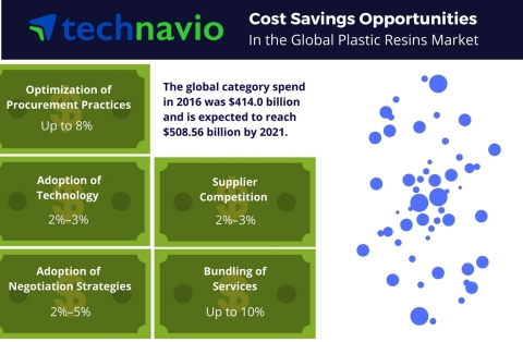 Technavio has published a new report on the global plastic resins market from 2017-2021. (Graphic: Business Wire)