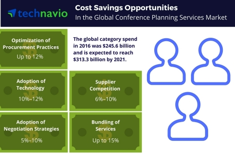 Technavio has published a new report on the global conference planning services market from 2017-2021. (Graphic: Business Wire)