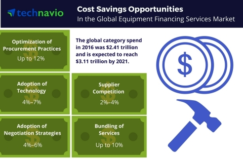 Technavio has published a new report on the global equipment financing services market from 2017-2021. (Graphic: Business Wire)