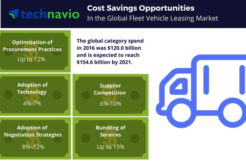 Technavio has published a new report on the global fleet vehicle leasing market from 2017-2021. (Graphic: Business Wire)