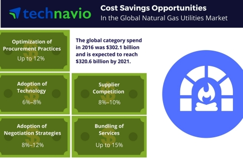 Technavio has published a new report on the global natural gas utilities market from 2017-2021. (Gra ...