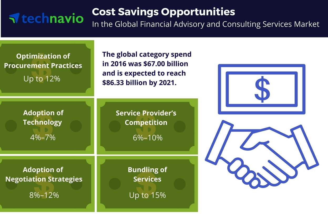 Technavio has published a new report on the global financial advisory and consulting services market from 2017-2021. (Graphic: Business Wire)