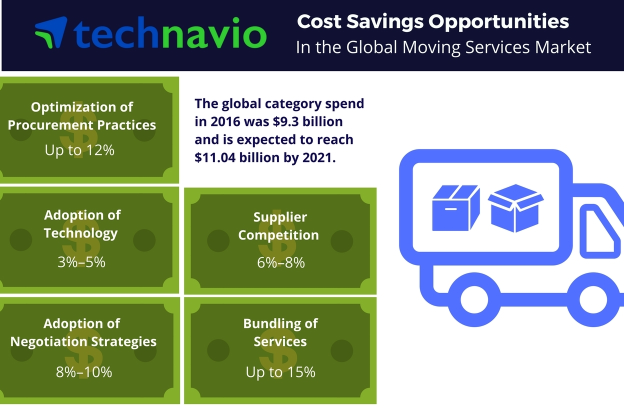 Technavio has published a new report on the global moving services market from 2017-2021. (Photo: Business Wire)