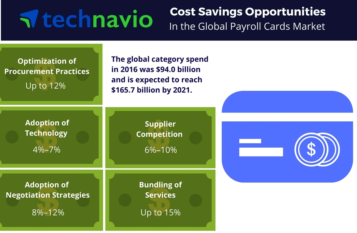 Technavio has published a new report on the global payroll cards market from 2017-2021. (Graphic: Business Wire)