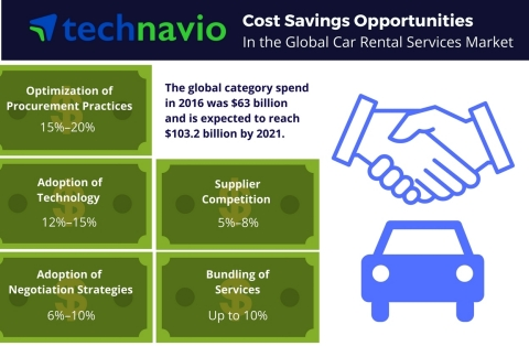 Technavio has published a new report on the global car rental services market from 2017-2021. (Graphic: Business Wire)