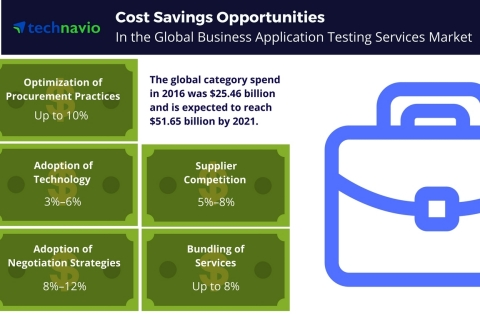 Technavio has published a new report on the global business application testing services market from 2017-2021. (Graphic: Business Wire)