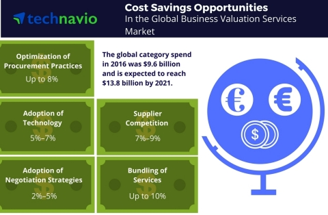 Technavio has published a new report on the global business valuation services market from 2017-2021. (Graphic: Business Wire)