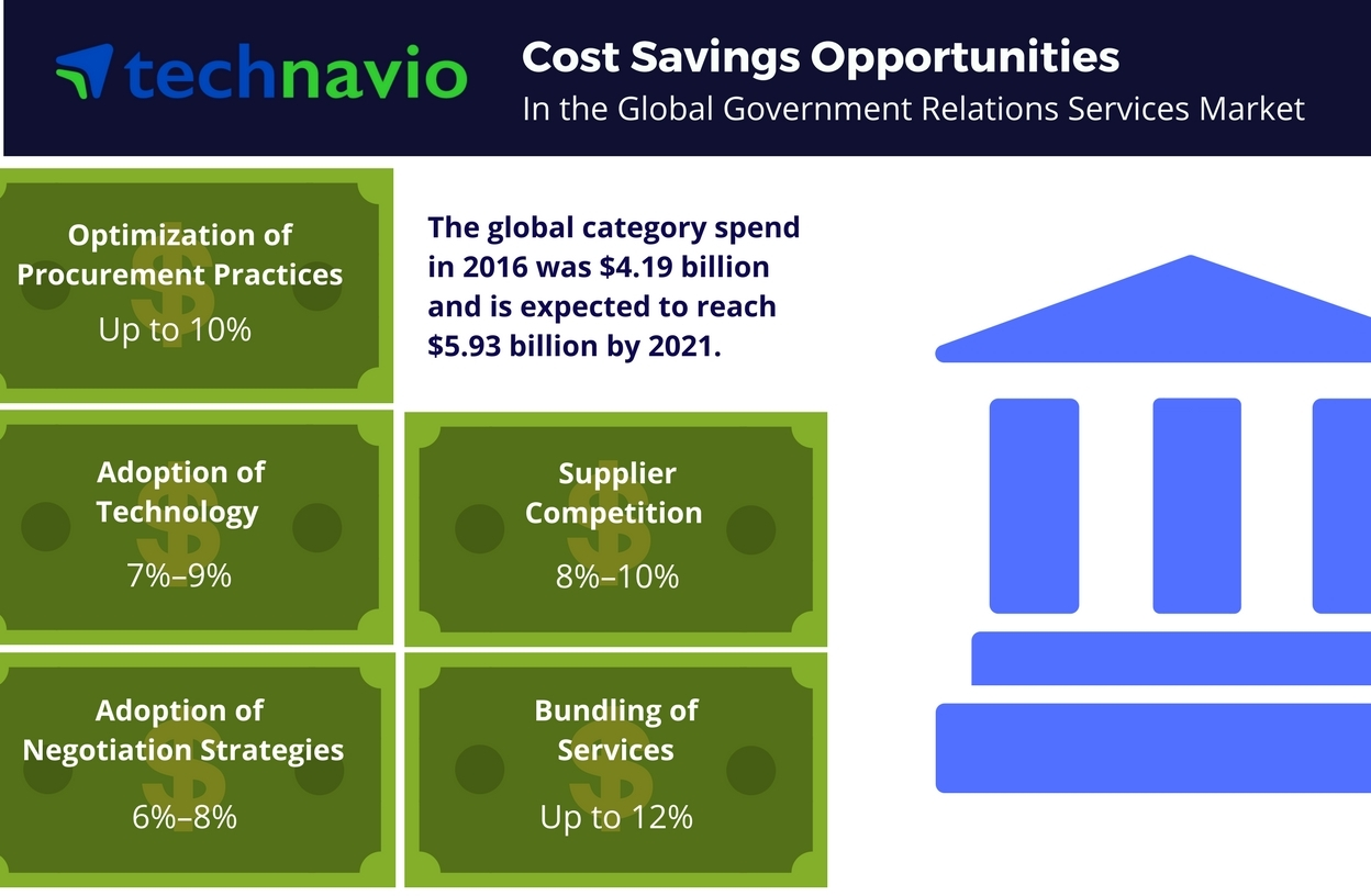 Technavio has published a new report on the global government relations services market from 2017-2021. (Graphic: Business Wire)