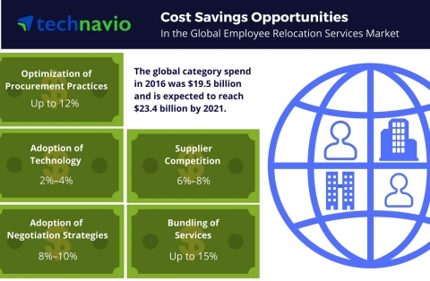 Technavio has published a new report on the global employee relocation services market from 2017-2021. (Photo: Business Wire)