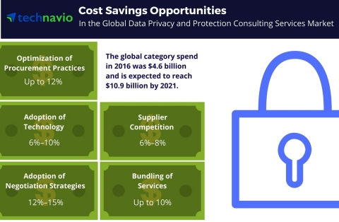 Technavio has published a new report on the global data privacy and data protection consulting services market from 2017-2021. (Graphic: Business Wire)