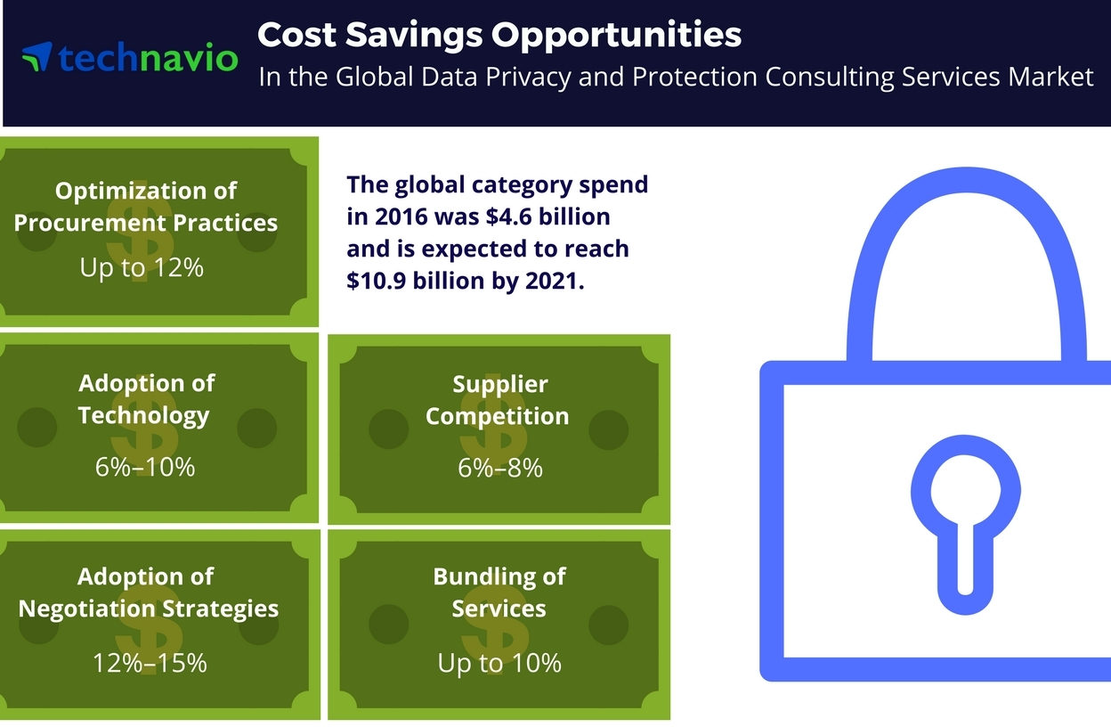 Data Protection Services : Cost saving opportunities for the global data privacy and