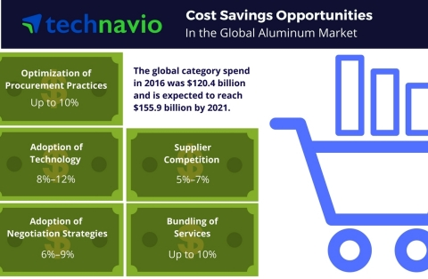 Technavio has published a new report on the global aluminum market from 2017-2021. (Graphic: Business Wire)