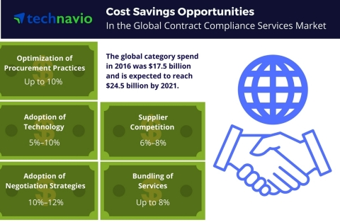 Technavio has published a new report on the global contract compliance services market from 2017-2021. (Graphic: Business Wire)