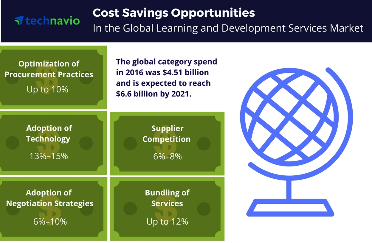 Technavio has published a new report on the global learning and development services market from 2017-2021. (Photo: Business Wire)