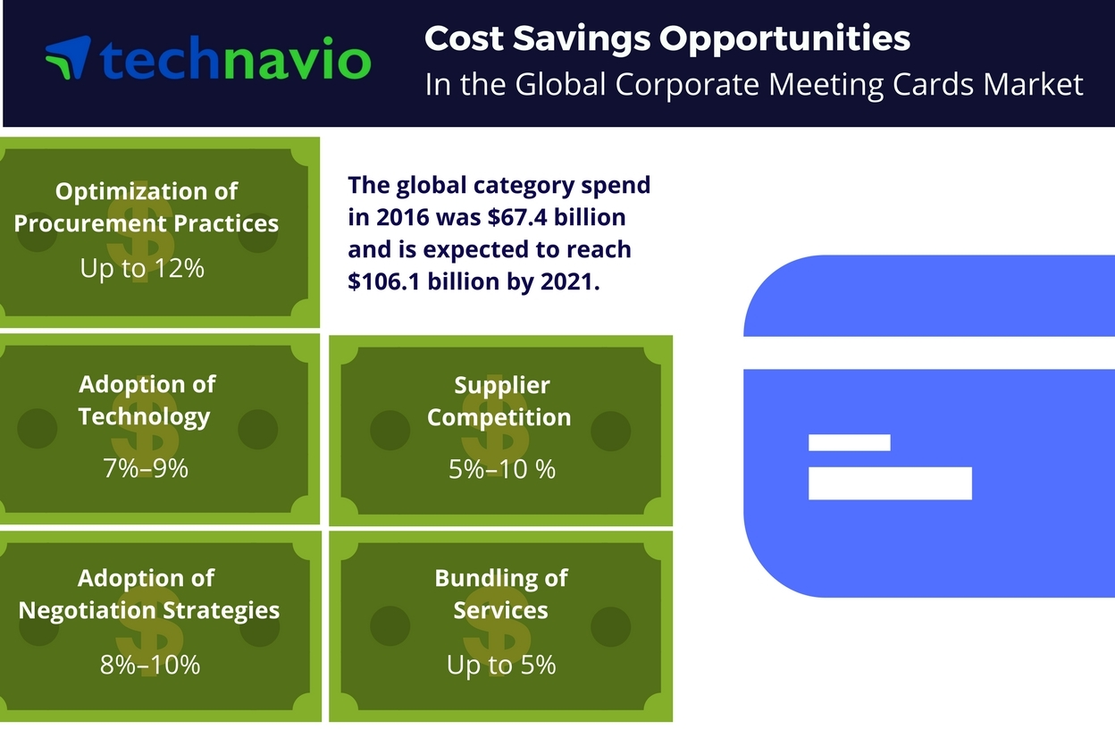 Technavio has published a new report on the global corporate meeting cards market from 2017-2021.