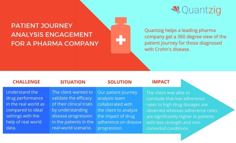 Quantzig helps organizations achieve better outcomes through healthcare analytics solutions. (Graphic: Business Wire)