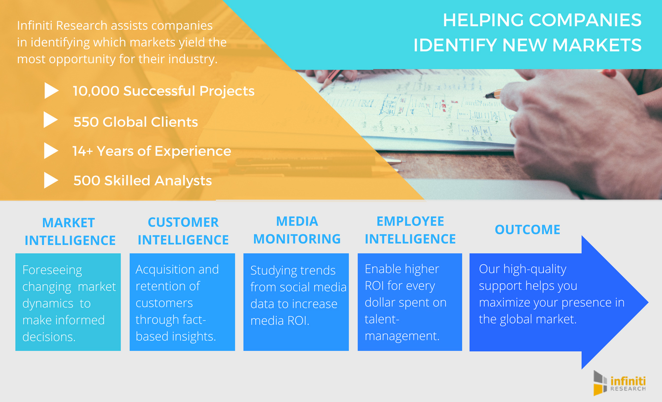 Infiniti Research helps organizations identify new market opportunities. (Graphic: Business Wire)