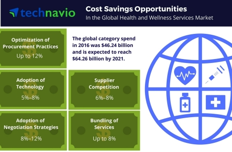 Technavio has published a new report on the global health and wellness services market from 2017-2021. (Graphic: Business Wire)