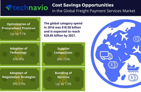 Technavio has published a new report on the global freight payment services market from 2017-2021. (Graphic: Business Wire)