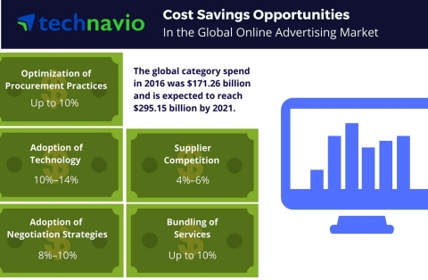 Technavio has published a new report on the global online advertising market from 2017-2021. (Graphic: Business Wire)