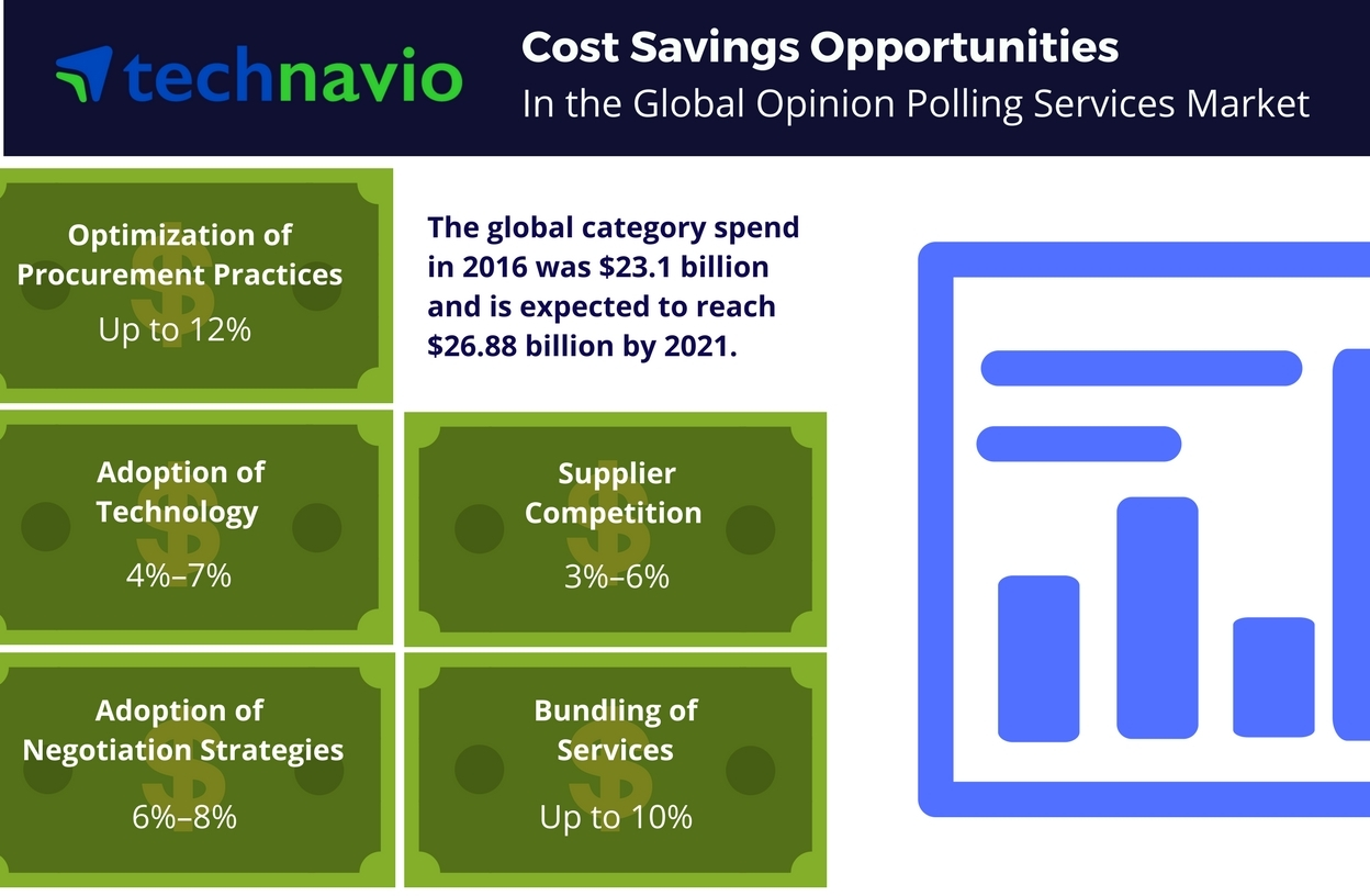 Technavio has published a new report on the global opinion polling services market from 2017-2021. (Graphic: Business Wire)