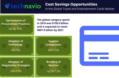 Technavio has published a new report on the global travel and entertainment cards market from 2017-2021. (Graphic: Business Wire)