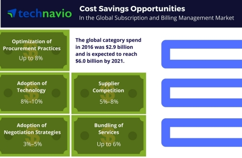 Technavio has published a new report on the global subscription and billing management market from 2017-2021. (Graphic: Business Wire)